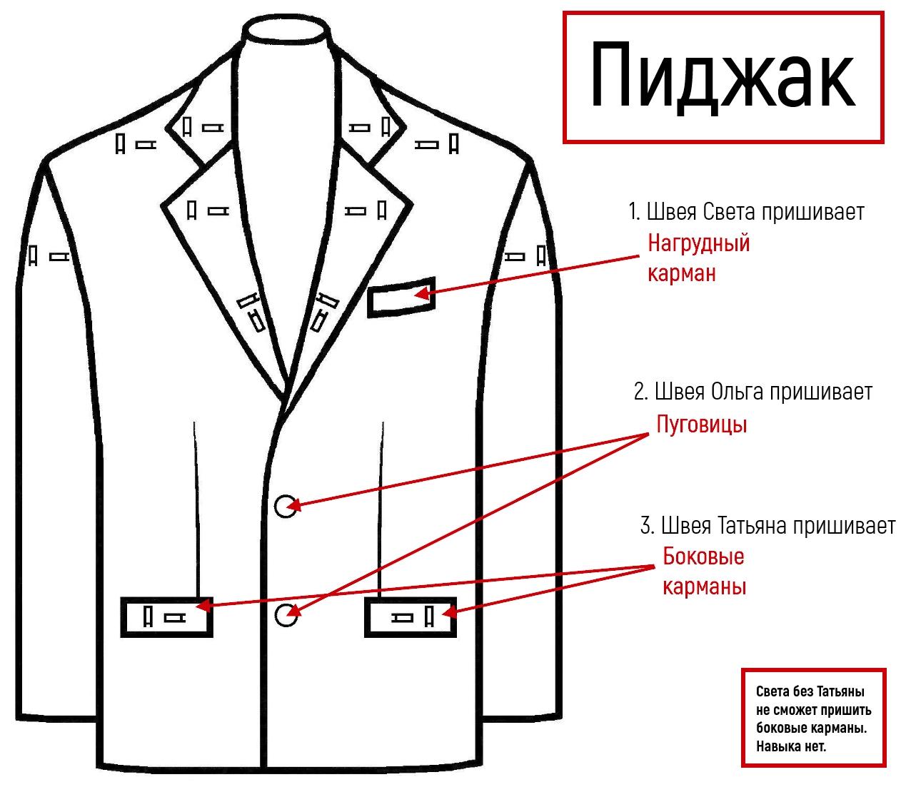 Действие — операция. Что делают с изделием? Пришивают нагрудный карман, пуговицы, боковые карманы. Вид — единица. Какую одежду отшивают? Пиджаки, рубашки, куртки.